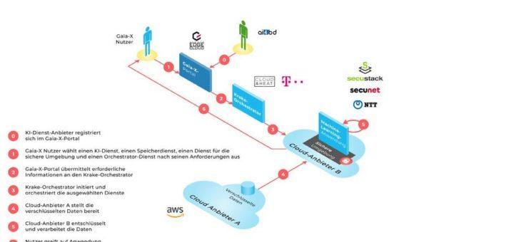 GAIA-X wird konkreter: Cloud&Heat präsentiert Demonstrator