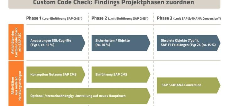 innobis prüft Eigenentwicklungen der Banken auf SAP S/4HANA-Fähigkeit