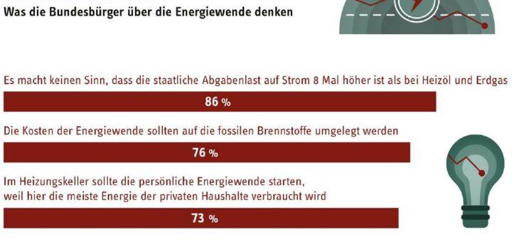 Umfrage: STIEBEL ELTRON Energie-Trendmonitor