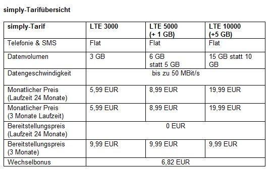 Speziell für Vielsurfer: Mobilfunkmarke simply bietet 15 GB Internetvolumen für 19,99 EUR an