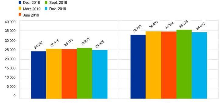 EZB veröffentlicht konsolidierte Bankendaten für Ende Dezember 2019