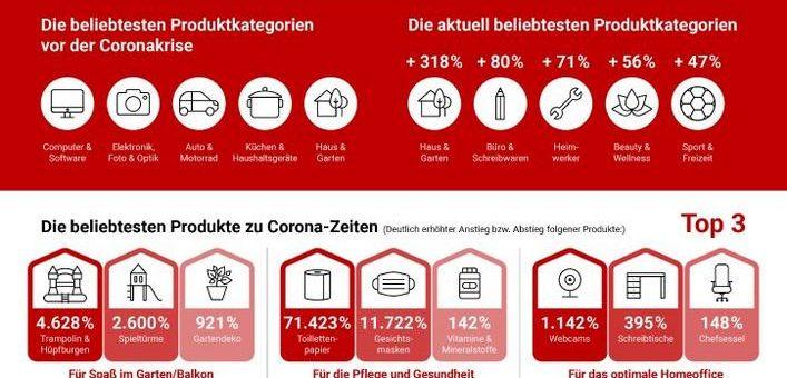 Online-Konsumverhalten der Deutschen in Zeiten von COVID-19
