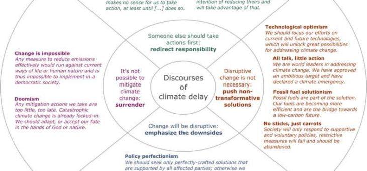 Die Argumentationsmuster der Klimaschutz-Verhinderer