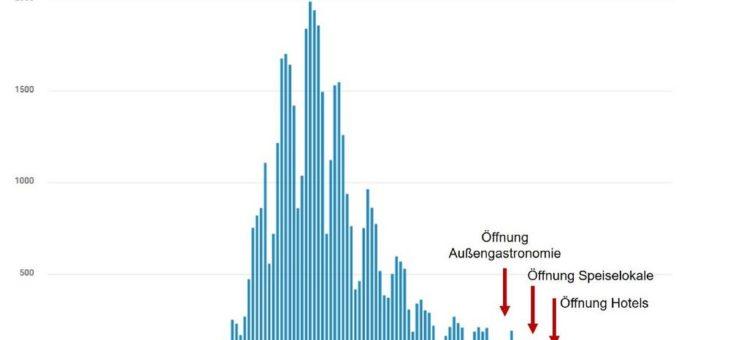 Hygienekonzepte funktionieren: DEHOGA Bayern fordert weitere Lockerungen