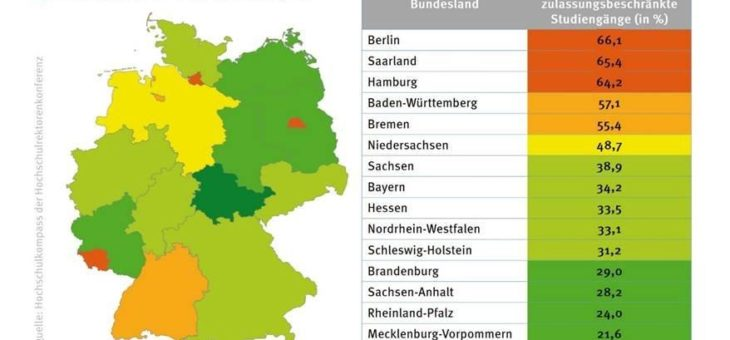 Wintersemester 2020/21: Leipzig und Saarbrücken mit den höchsten NC-Quoten in Deutschland