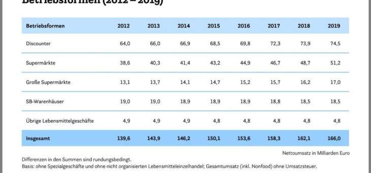 Lebensmittelhandel: Stabiles Wachstum