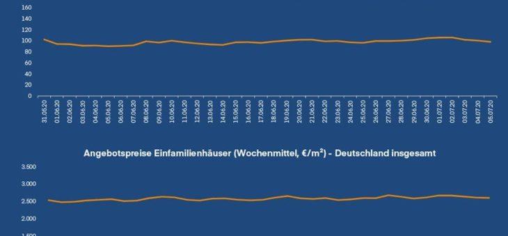 Wohnimmobilienmarkt: Mietsteigerung in den zehn größten deutschen Städten