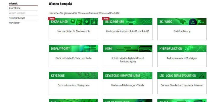 Delock-Infothek erklärt Anschlüsse für PC, Mac, TV und Audio