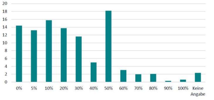 Menschen überschätzen Risiko einer Covid-19-Erkrankung, berücksichtigen aber individuelle Risikofaktoren