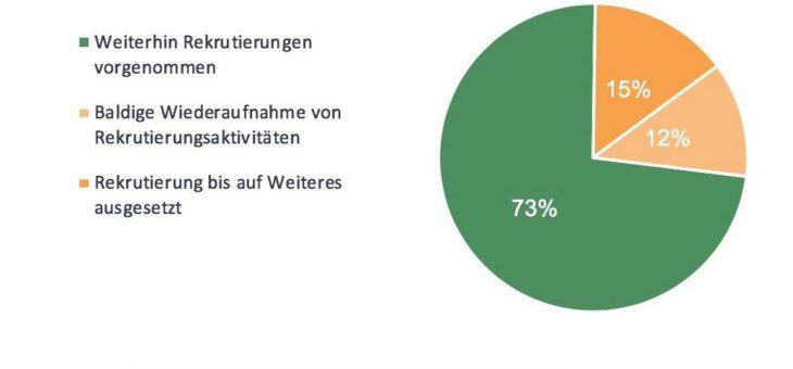 Drei Viertel der Unternehmen in der Schweiz rekrutieren trotz COVID-19 weiter