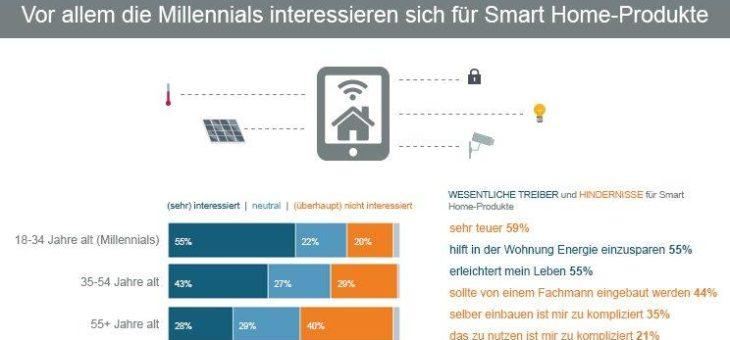 Millennials stehen auf Smart Home – nur hohe Kosten stören viele