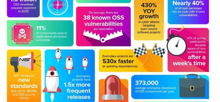 """Sonatype veröffentlicht """"2020 State of the Software Supply Chain Report"""" und enthüllt neue Geschwindigkeits- und Sicherheits-Benchmarks"""