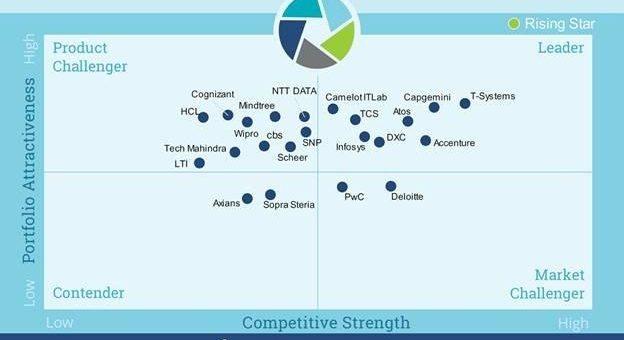 Diskussion über die richtige SAP HANA-Strategie hält an