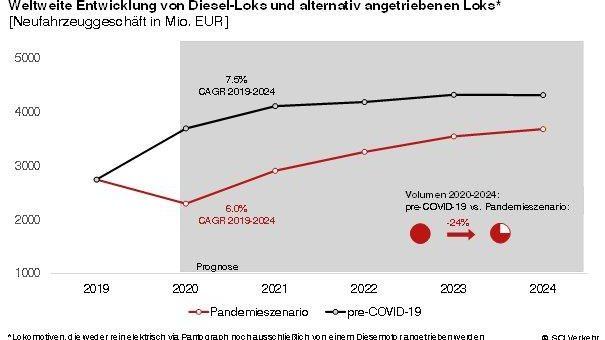 Weltweite Nachfrage nach D-Loks bricht durch COVID-19 deutlich ein