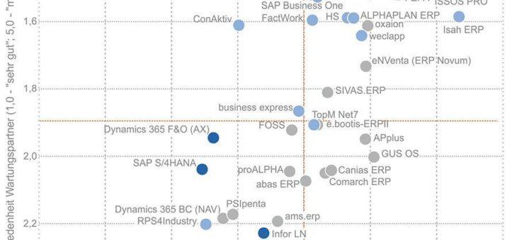 """Studie """"ERP in der Praxis"""": Der """"blaue Brief"""" bleibt aus: Gute Noten für über 40 ERP-Lösungen und ihre -Anbieter"""