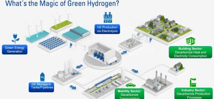 TÜV SÜD: Zukunftschance Wasserstoff für Bayern nutzen