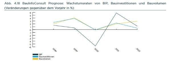 BauInfoConsult Jahresanalyse Deutschland 2020/2021