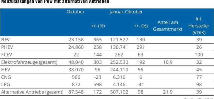 18 Prozent Marktanteil für Elektrofahrzeuge im Oktober