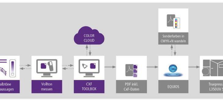 Neue Technologie für den leichten Einstieg und schnellen Umgang mit spektralen Farbinformationen von SCREEN und CGS ORIS