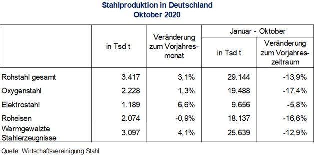 Rohstahlproduktion in Deutschland