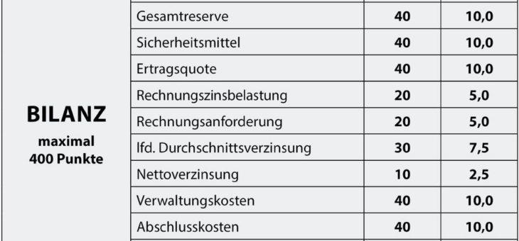 map-report 917: Bilanzrating deutscher Lebensversicherer 2019