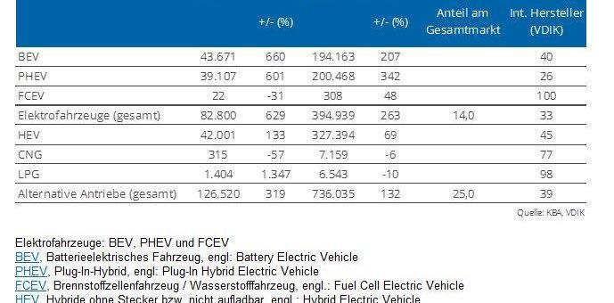 2020 wurden fast 400.000 neue E-Autos zugelassen