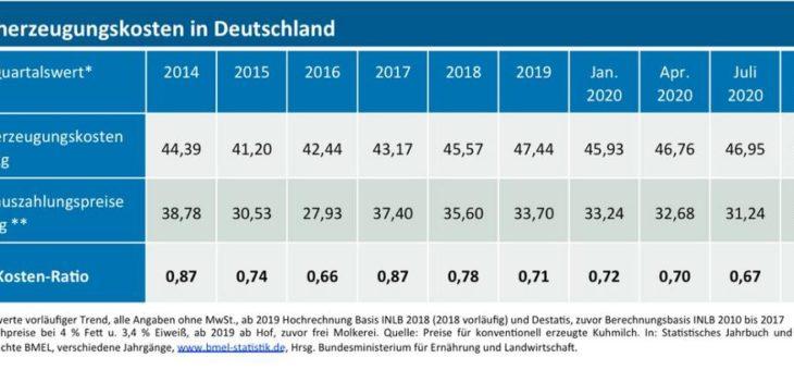 Aktuelle Kosten der deutschen Milcherzeugung: 46,69 ct/kg für Oktober 2020