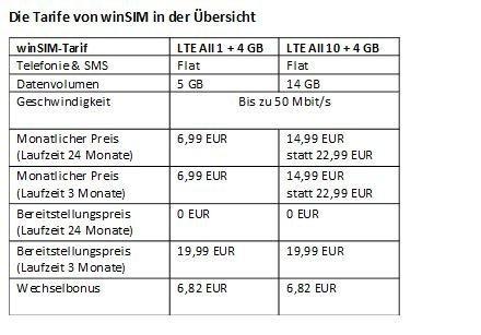 winSIM mit neuen Aktionstarifen – 5 GB für 6,99 EUR