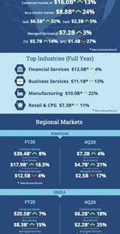 ISG Index: Europäischer Sourcing-Markt steigt im vierten Quartal 2020 auf Rekordhöhen