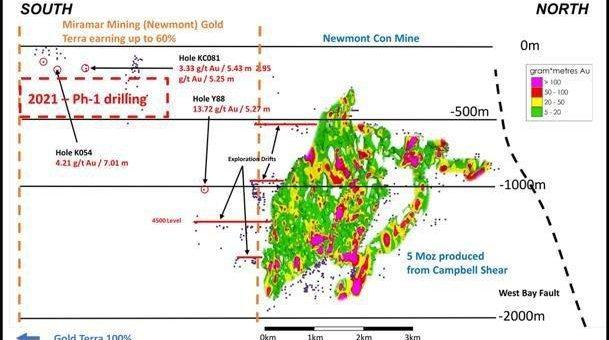 Gold Terra nimmt Bohrungen auf Newmont-Options-Claims südlich der 5 Mio. Unzen   ehemals produzierenden Con-Mine im Yellowknife City Goldprojekt auf