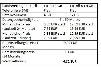 LTE-Tarife bei handyvertrag.de: Datenvolumen rauf – Preise runter