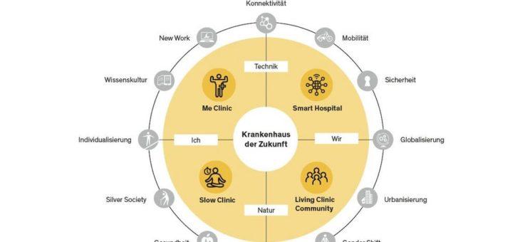 Zwischen Design und Technologie: Das Krankenhaus der Zukunft