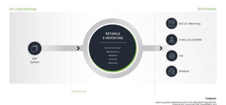 E-Invoicing: Retarus Business Integration Plattform ermöglicht Digitalisierung laut landesspezifischen Vorgaben