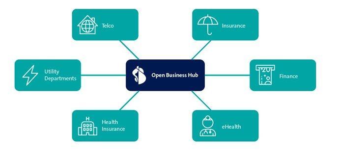 Swisscom und SIX vereinfachen gemeinsam die Umsetzung von Open Finance in der Schweiz