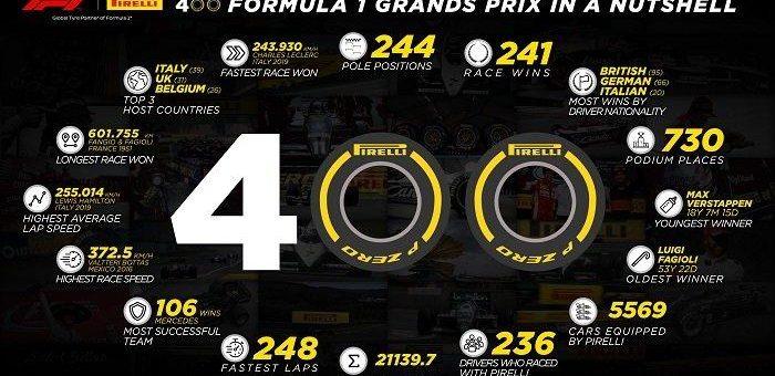 Pirelli feiert in Bahrain seinen 400. F1 Grand Prix