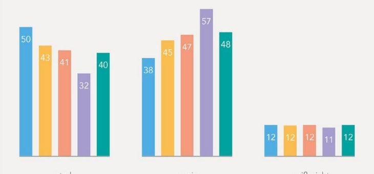 Sicht auf die Teilhabe am Wohlstand hängt stark vom Alter ab
