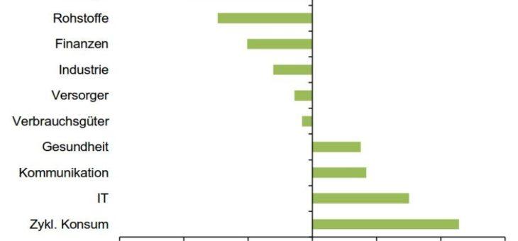 J.P. Morgan Asset Management: ESG und Emerging Markets – zwei Megatrends mit gemeinsamer Zukunft