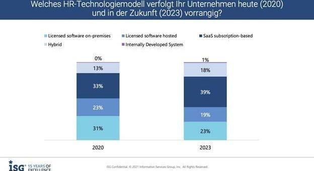 ISG-Studie: Wegen der Pandemie setzen Unternehmen verstärkt auf cloudbasierte Personallösungen