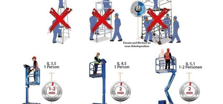 Indoor-Lift statt Leiter – effizient und effektiv