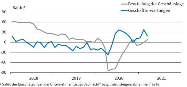 ifo Institut: Lage in der deutschen Autoindustrie verbessert