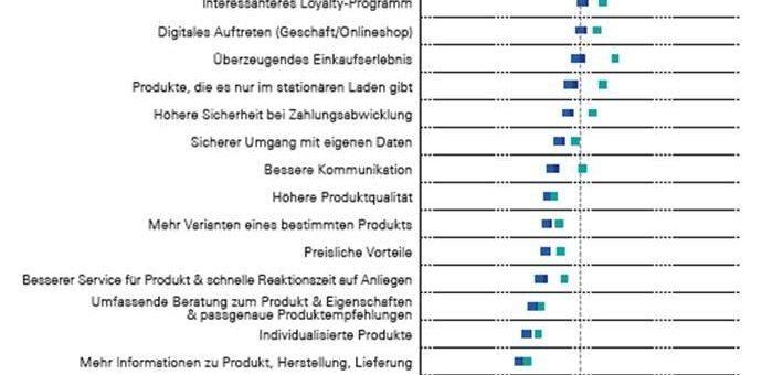 Ohne Umwege zur Marke: Herstellerkäufe aus Konsumentensicht