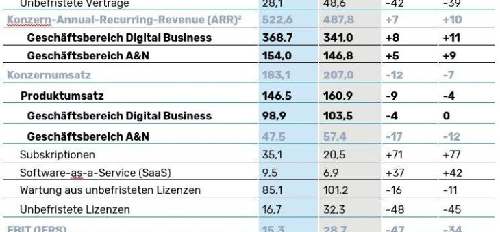 Software AG verzeichnet starkes Wachstum im Digital Business dank beschleunigtem Umstieg auf Subskriptionen